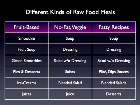 Different Kinds of Raw Food Meals